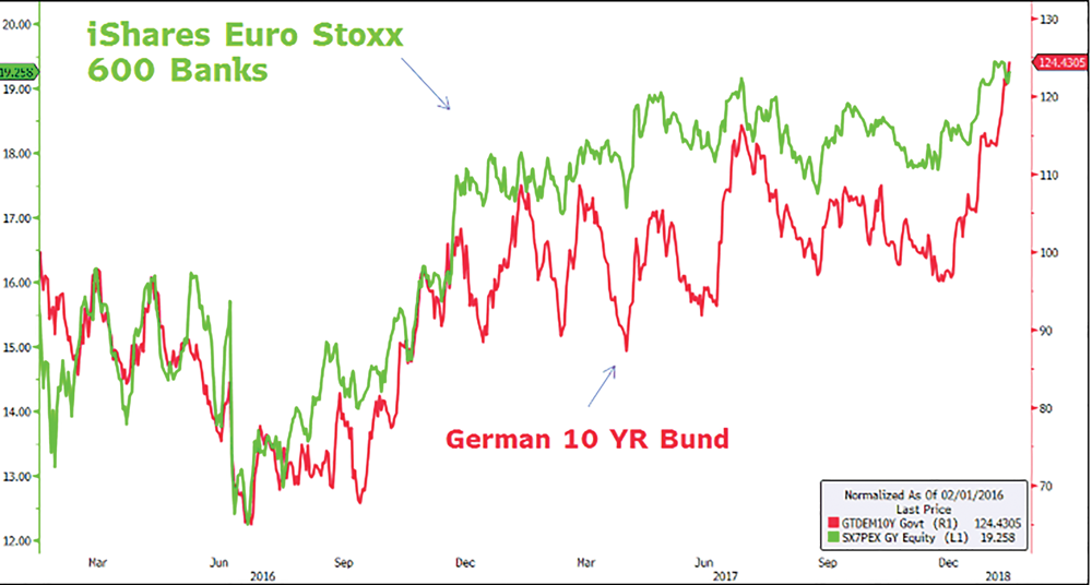 Chart Rising Bond Yields European Manufacturing Purchasing Managers Index
